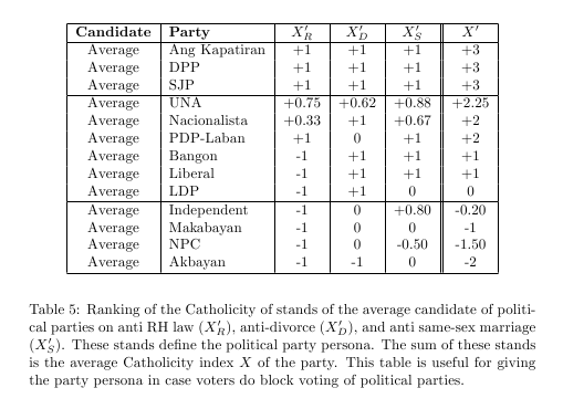 Catholicity ranking of stands of the average candidate of political parties on anti RH law, anti-divorce, and anti same-sex marriage.