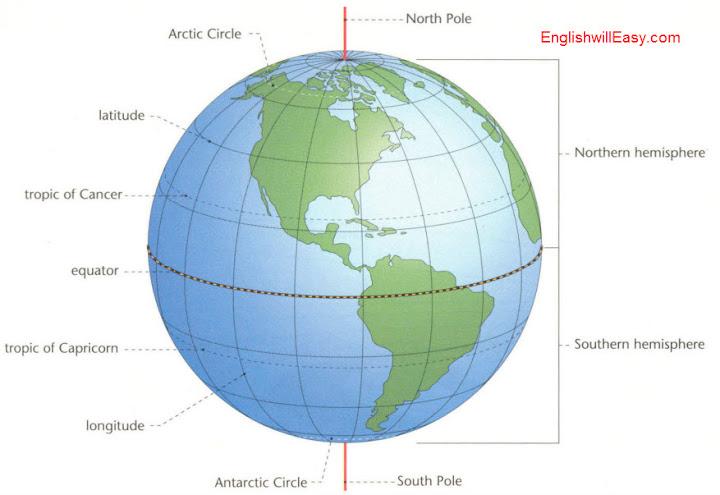 Sistema de coordenadas de la tierra Círculo Ártico, laitude, Trópico de cáncer, Ecuador, Trópico de Capricornio, longitud, círculo Antártico, Polo Norte, hemisferio norte, hemisferio sur, polo sur.