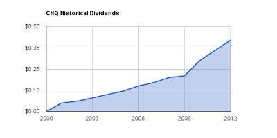 CNQ Dividend Growth