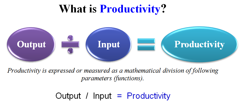 what is productivity definition meaning