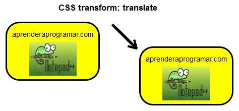 css transform translate