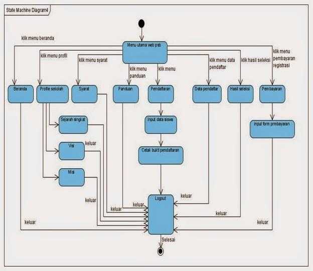 Si0811461598 widuri state chart diagram yang diusulkan pada user ccuart Choice Image