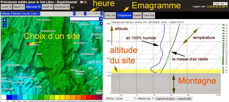Tuto : Comment prévoir l'arrivée de brouillard en snowkite à partir de la lecture des emagrammes. Principe_emagramme