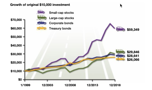 Small-cap has the highest growth, but also highest volatility