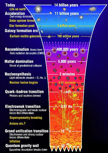 universe_chronology