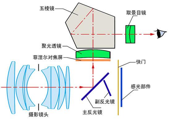 数码单反相机几个基础概念
