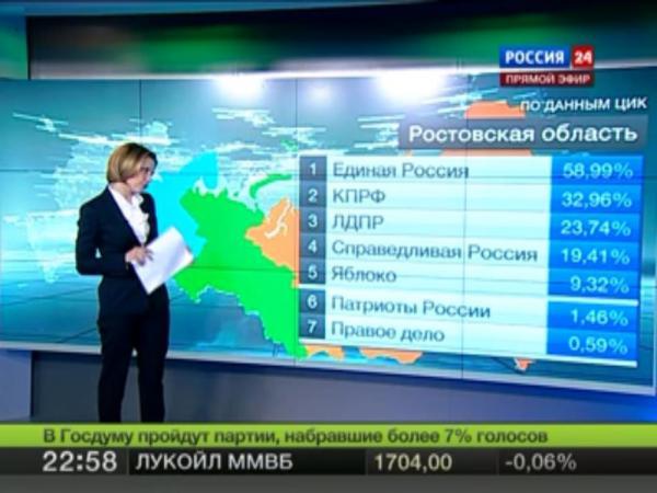 Выборы в России - явка 147%