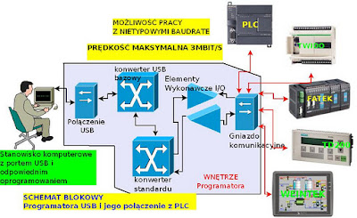 :rogramator USB s7-200