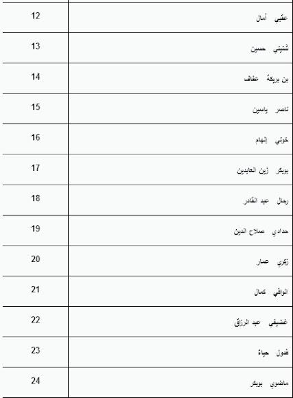 قائمة المقبولين بالسنة الأولى ماستر حقوق جامعة بسكرة 2012-2013 Sans+titre1