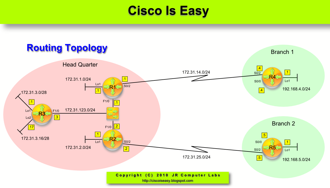 Cisco And System Security Basics Lesson 48 Standard Acl Examples