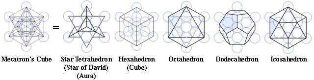 Metatron's Cube (derived from the Fruit of Life) begets the five Platonic solids, including a star tetrahedron (stellated octahedron)