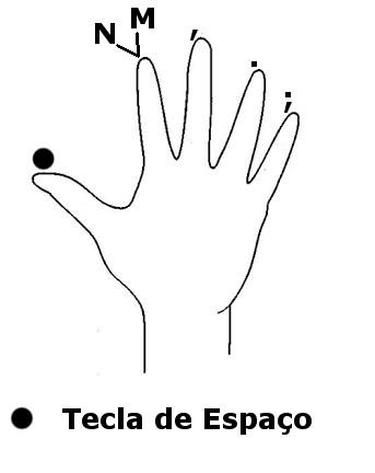 mão direita - telas inferiores