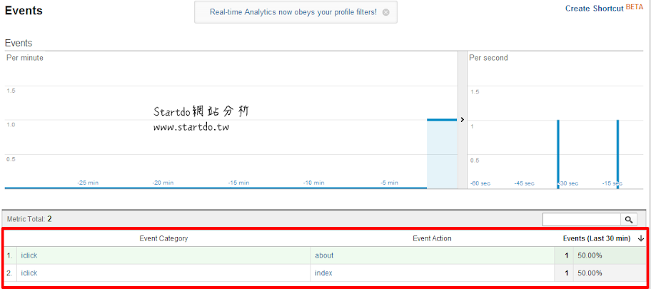google analytics-即時報表