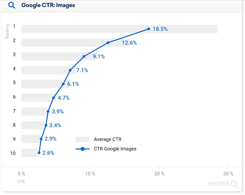 средний CTR позиций в выдаче Google с блоком картинок диаграмма