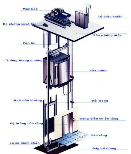 Thang máy và PLC