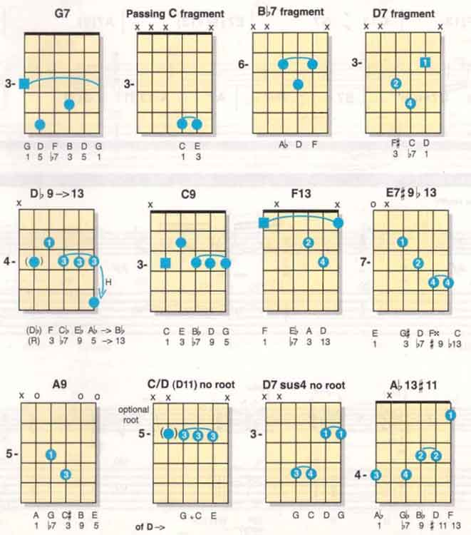 Rhythm Guitar lesson chords