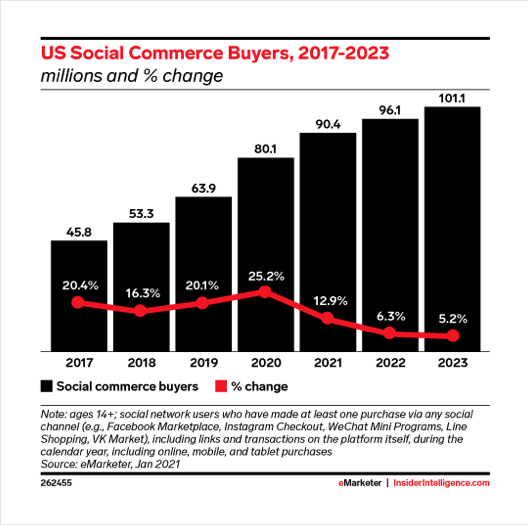 Screenshot of eMarketer graph showing increase in number of social commerce shoppers over time