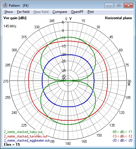 Composite of all 144 MHz 2 stacked Antennas                       azimuth patterns - vertical polarization component                       only.
