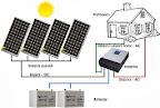 Solarni sustav MVV OFF/ON-Grid za kućanstvo br. 42