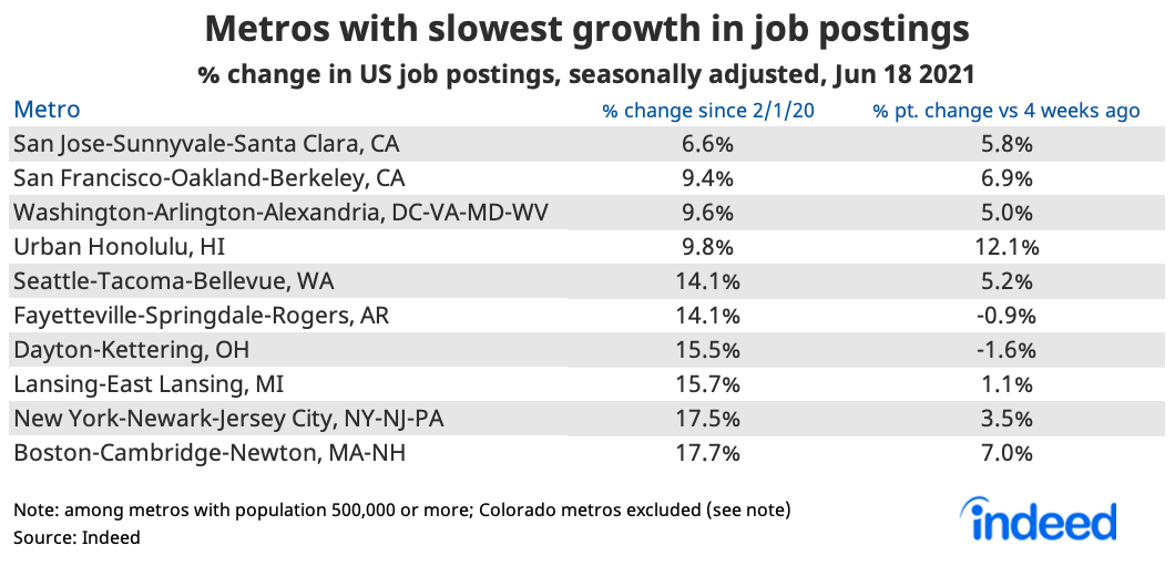 """Table titled """"Metros with declines or slowest growth in job postings."""""""