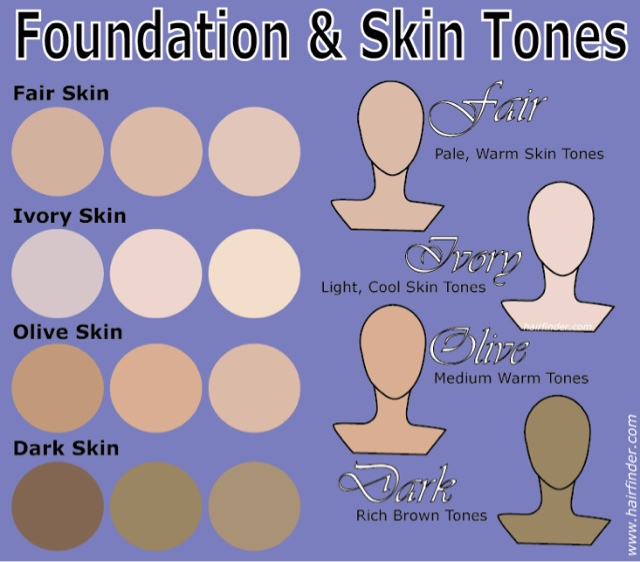 You may not be exactly 1 skin color category, and most people are  in-between. Determining the nearest category will help you find a color  palette more ...