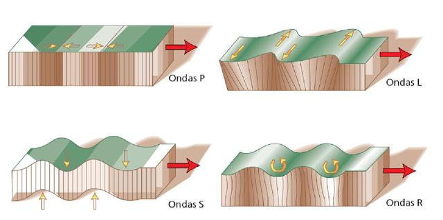 ondas P y S