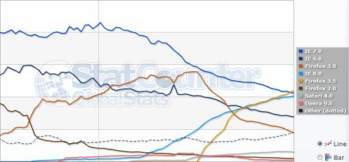 Firefox, el navegador más popular a nivel mundial