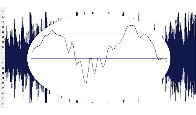 Zoom de forma de onda o señal de musica