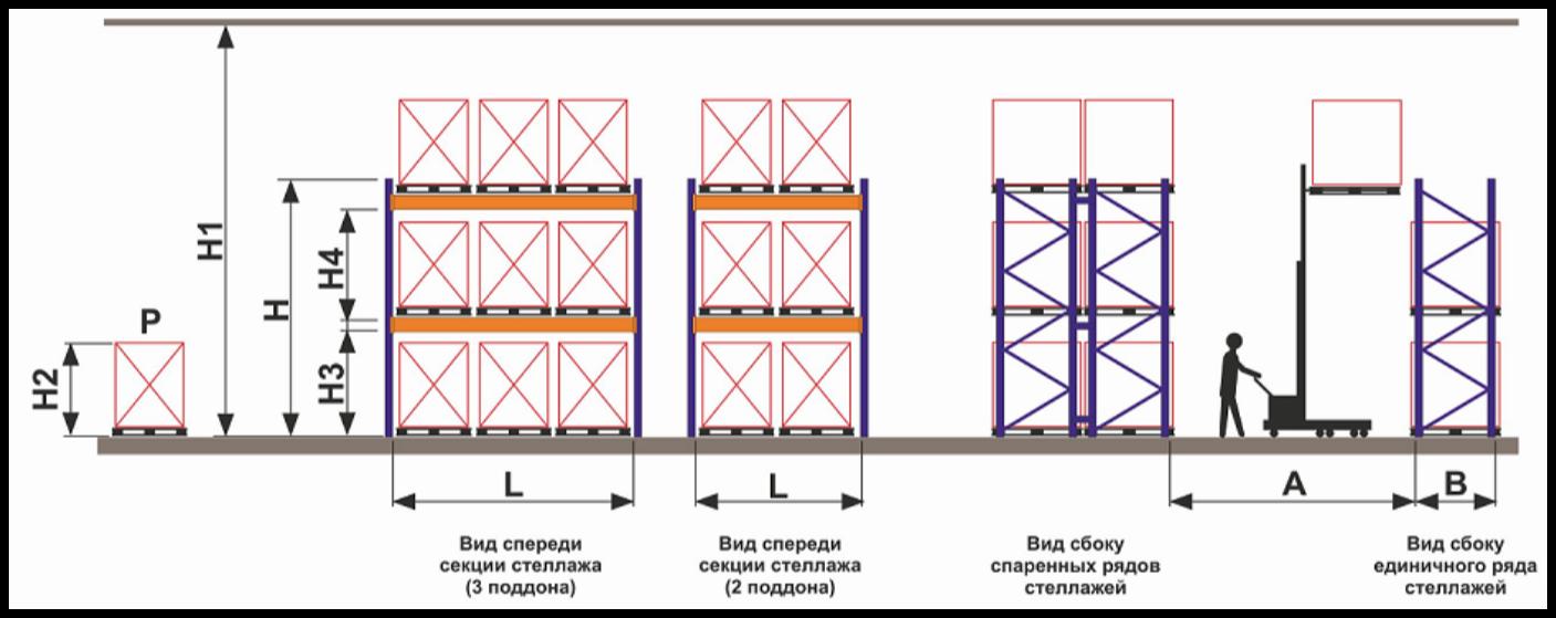 технические параметры для заказа стелажей