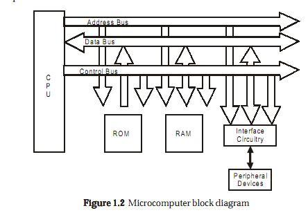 introduction to microcontrollers,Block diagram,Block Diagram Of Micro Computer