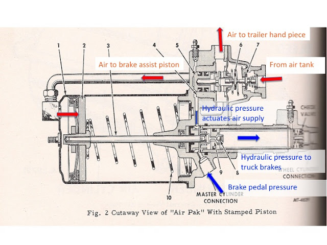 Truck Air Brake Schematic : Air brakes historic commercial vehicle club of