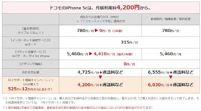 ドコモ iPhone5c 月額料金プラン