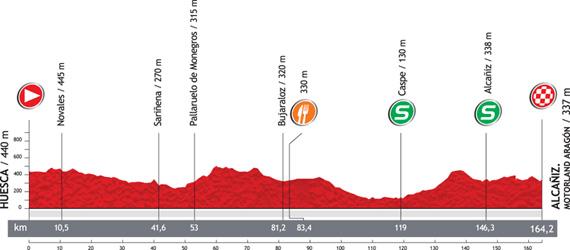 La Vuelta 2012. Etapa 7. Huesca – Alcañiz. Motorland Aragón. @ Unipublic