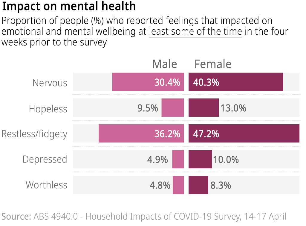 The proportion of people reporting feeling nervous, hopeless, restless or fidgety, depressed or worthless at least some of the time in the four weeks prior to the survey (14-17 April, 2020).