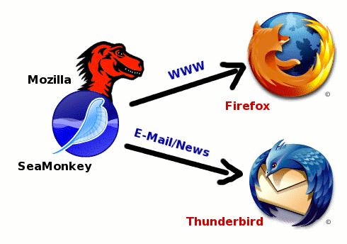 Bild: Mozilla Anwendungen