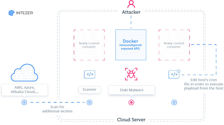 docker malware attack