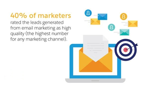 40% chiến dịch Marketing sử dụng Email Marketing