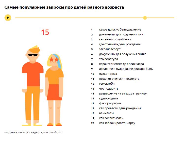 Самые популярные запросы про детей 15 лет - исследование Яндекса
