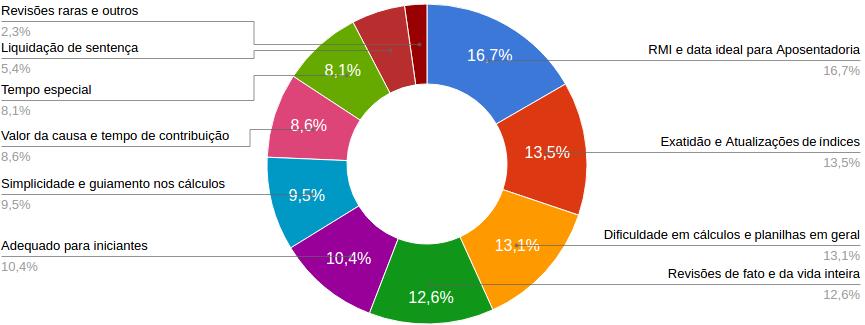 Gráfico - Atributos esperados num programa de cálculos previdenciários
