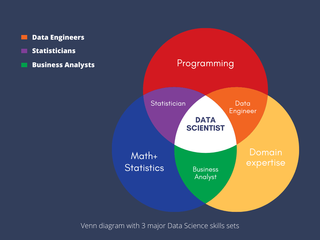 Is Data Science Hard