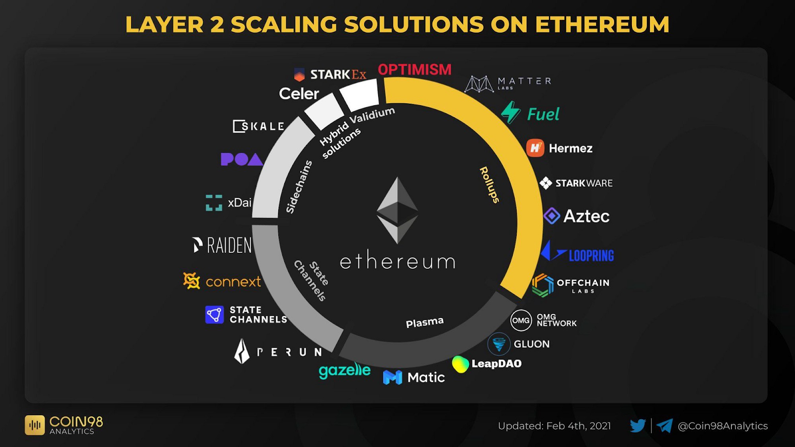 Blog Ethereum Layer 2 Scaling Solutions Project List