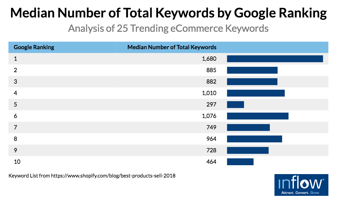 eCommerce product pages: Median Number of Total Keywords by Google Ranking
