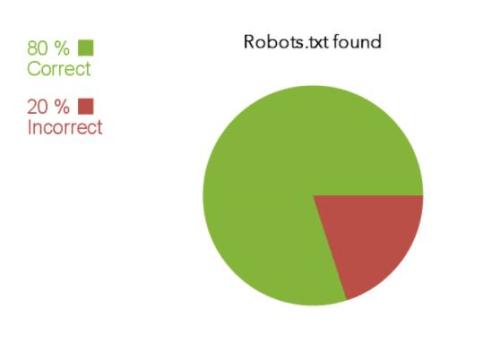 Tên miền có chứa tệp Robots.txt