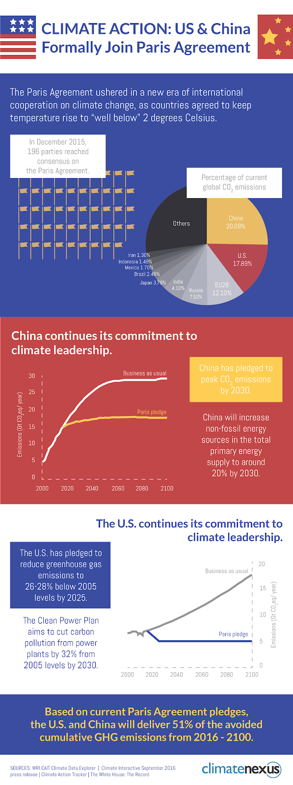 US China Emissions Paris Agreement