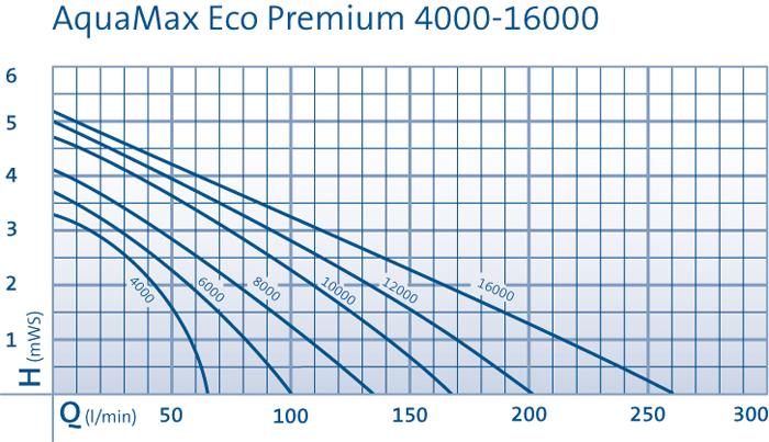 גרף משאבה Oase aquamax.png