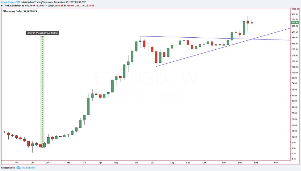 Chart ETH/USD