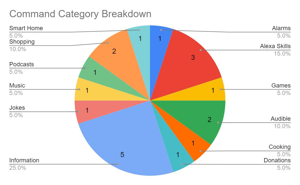 Command Category Breakdown