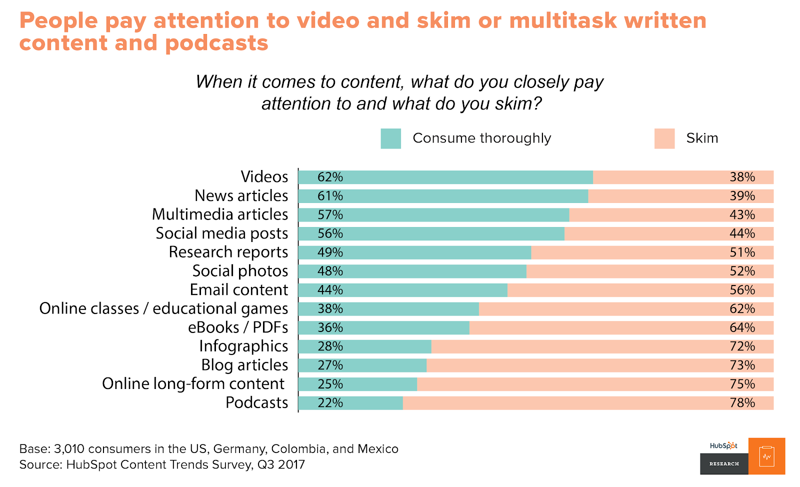 Graphics showing that people pay more attention to videos compared with other types of content.