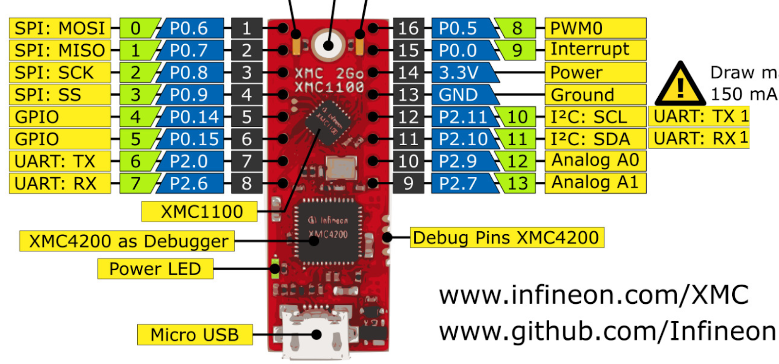 Myiot Infineon Shield2go Boards For Iot Review Element14 Dimming Power Leds With Arduino Electrical Engineering Stack The Order Of Pins Available At Headers X1 And X2 Corresponds To Pinning Schema Xmc1100 Table Is Also Printed Onto Bottom Side