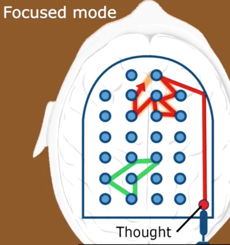 сфокусированное мышление